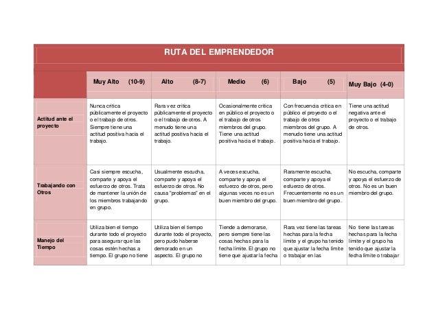 RUTA DEL EMPRENDEDOR Muy Alto (10-9) Alto (8-7) Medio (6) Bajo (5) Muy Bajo (4-0) Actitud ante el proyecto Nunca critica p...