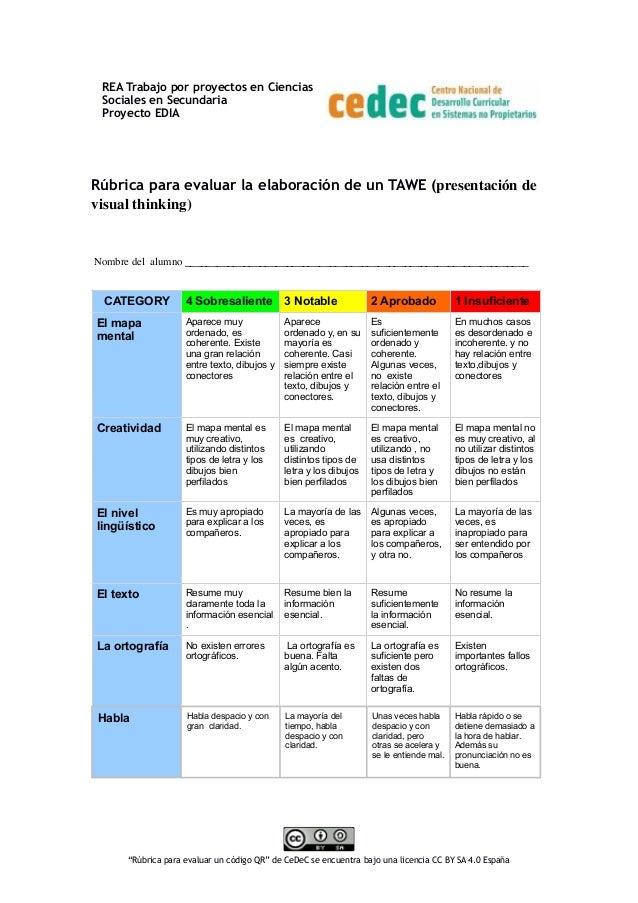 Rúbrica para evaluar la elaboración de un TAWE (presentación de visual thinking) Nombre del alumno _______________________...