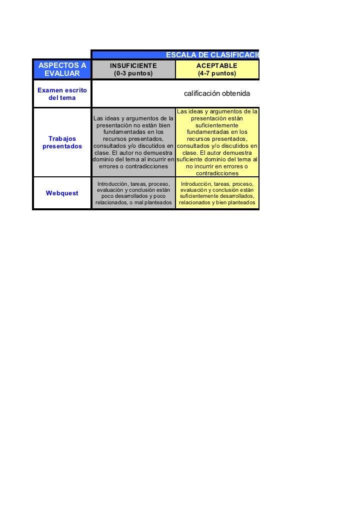 ESCALA DE CLASIFICACIONASPECTOS A             INSUFICIENTE                        ACEPTABLE EVALUAR                (0-3 pu...