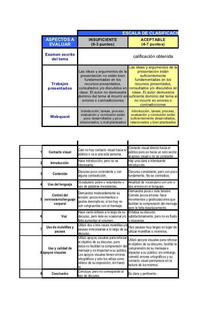 ESCALA DE CLASIFICACION    ASPECTOS A                      INSUFICIENTE                            ACEPTABLE     EVALUAR  ...