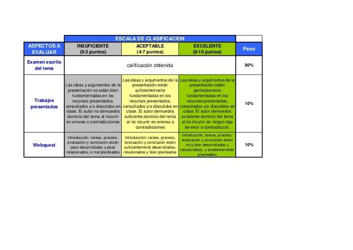 ESCALA DE CLASIFICACIONASPECTOS A             INSUFICIENTE                       ACEPTABLE                         EXCELEN...