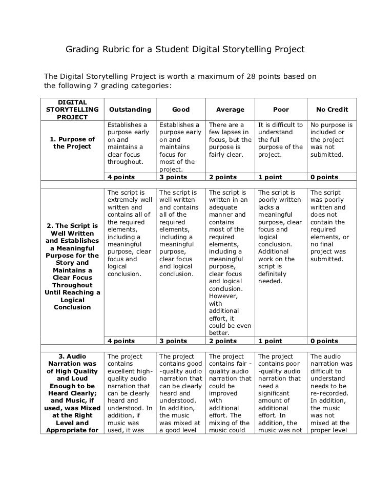 Grading Rubric for a Student Digital Storytelling ProjectThe Digital Storytelling Project is worth a maximum of 28 points ...