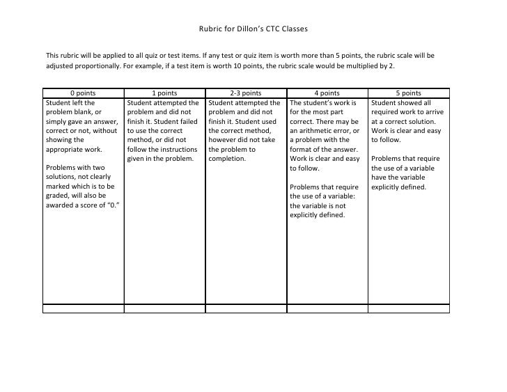 Rubric for Dillon's CTC Classes  This rubric will be applied to all quiz or test items. If any test or quiz item is worth ...