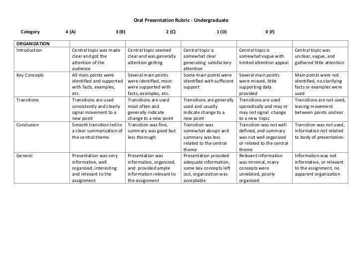 Rubric oral presentation (4 point scale)
