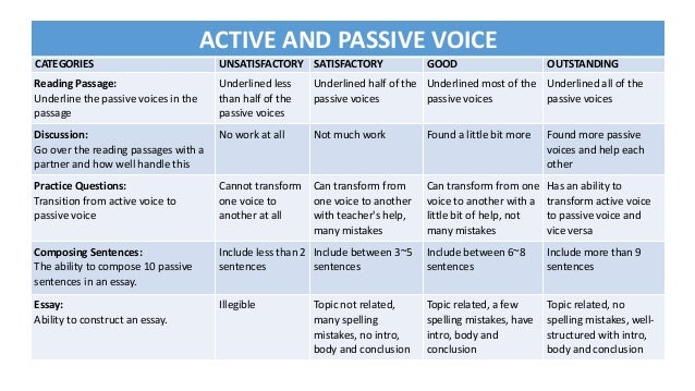 passive voice in writing example
