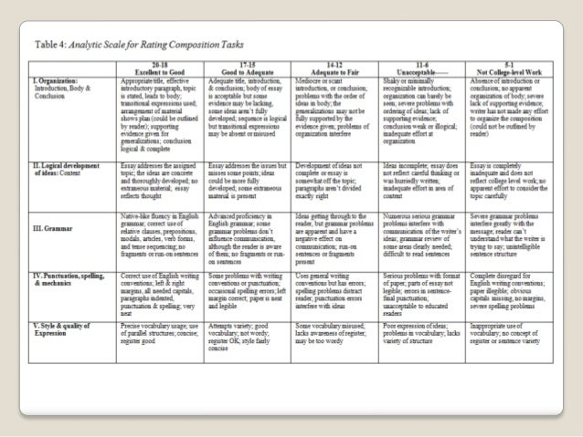 foreign language essay rubric Grading rubric for written assignments levels of assessment criteria inadequate=d used throughout essay writing is coherent and logically organized with written communication rubricdoc author.