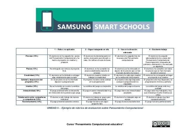 """Curso """"Pensamiento Computacional educativo"""" UNIDAD 4 – Ejemplo de rúbrica de evaluación sobre Pensamiento Computacional 1 ..."""