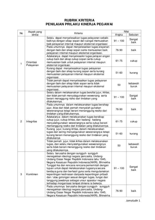 Jamaludin 1 RUBRIK KRITERIA PENILAIAN PRILAKU KINERJA PEGAWAI No Aspek yang dinilai Kriteria Nilai Angka Sebutan 1 Orienta...
