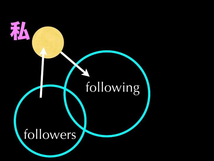 私            followingfollowers