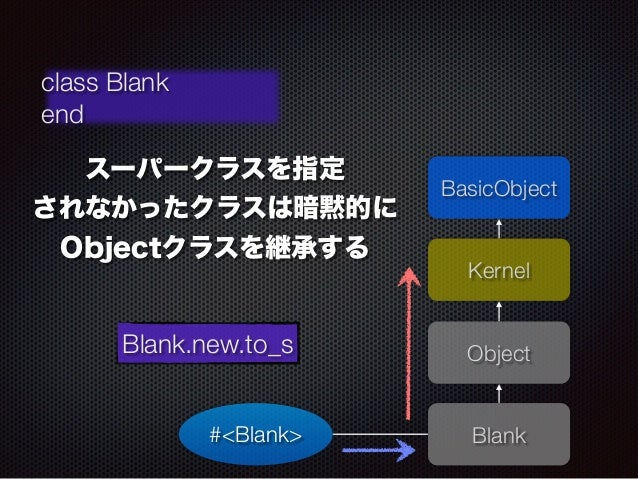 BasicObject  Kernel  Blank  class Blank  end  スーパークラスを指定  されなかったクラスは暗黙的に  Objectクラスを継承する  Blank.new.to_s Object  #<Blank>