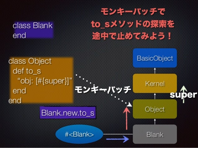 """モンキーパッチで  to_sメソッドの探索を  途中で止めてみよう!  BasicObject  Kernel  モンキーパッチsuper  Blank  class Blank  end  class Object  def to_s  """"o..."""