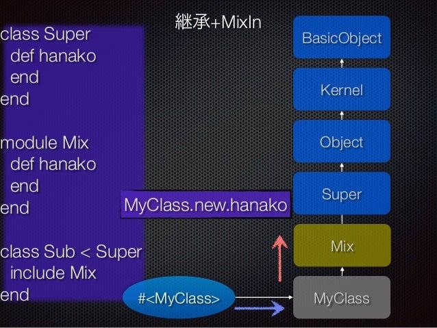 BasicObject  Kernel  MyClass  class Super  def hanako  end  end  !  module Mix  def hanako  end  end  !  class Sub < Super...