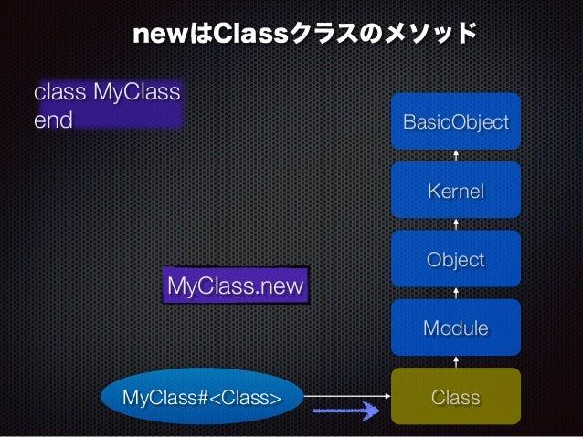 newはClassクラスのメソッド  BasicObject  Kernel  Class  class MyClass  end  MyClass.new  Object  MyClass#<Class>  Module