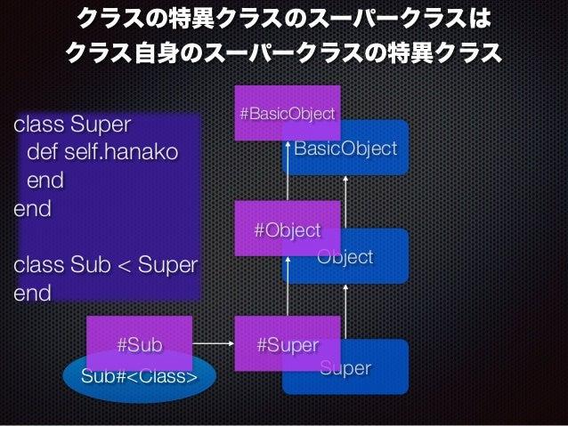 クラスの特異クラスのスーパークラスは  クラス自身のスーパークラスの特異クラス  #BasicObject  #Object  Object  class Super  def self.hanako  end  end  !  class S...