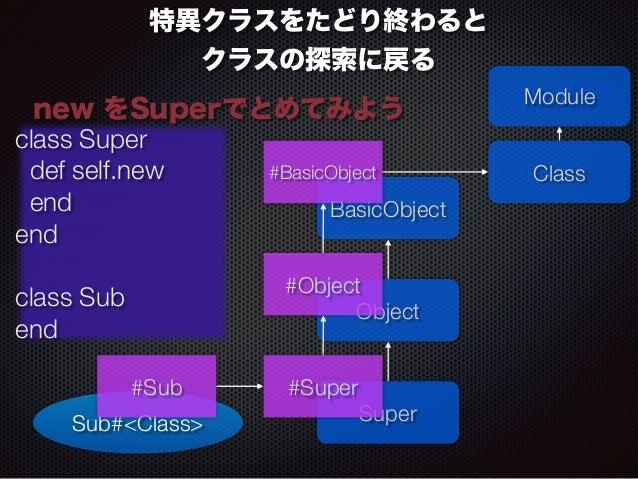 特異クラスをたどり終わると  クラスの探索に戻る  new をSuperでとめてみようModule  #BasicObject Class  #Object  Object  class Super  def self.new  end  en...