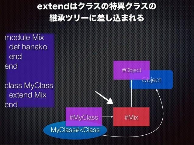 extendはクラスの特異クラスの  継承ツリーに差し込まれる  module Mix  def hanako  end  end  !  class MyClass  extend Mix  end  MyClass#<Class  Obje...
