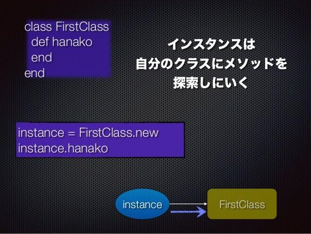instance FirstClass  class FirstClass  def hanako  end  end  instance = FirstClass.new  instance.hanako  インスタンスは  自分のクラスにメ...