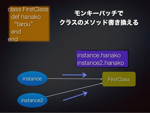 """class FirstClass  def hanako  """"tarou""""  end  end  instance FirstClass  instance2  モンキーパッチで  クラスのメソッド書き換える  instance.hanako ..."""