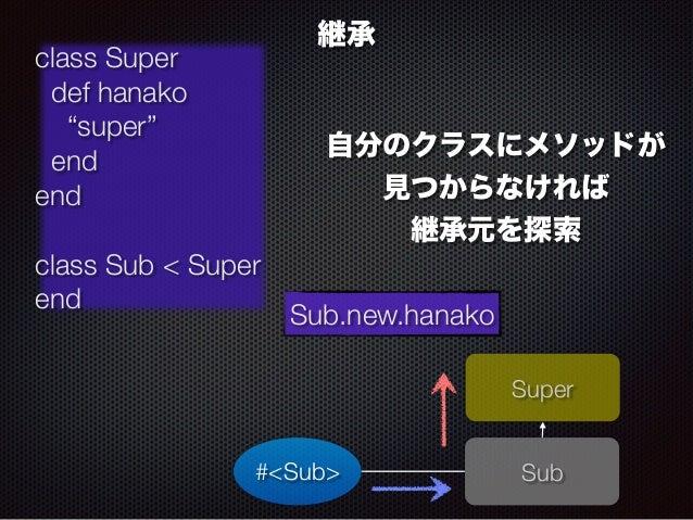 """自分のクラスにメソッドが  見つからなければ  継承元を探索   Sub  継承  class Super  def hanako  """"super""""  end  end  !  class Sub < Super  end Sub.new.ha..."""