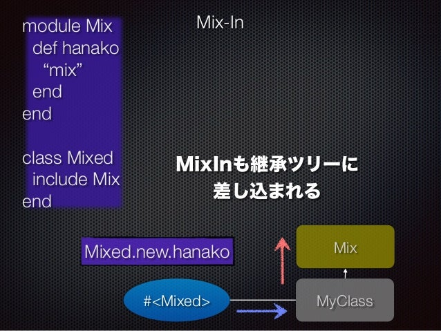 """MixInも継承ツリーに  差し込まれる   MyClass  module Mix  def hanako  """"mix""""  end  end  !  class Mixed  include Mix  end  Mix-In  Mixed.n..."""