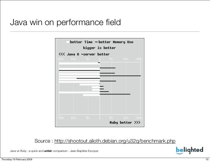 Java win on performance field                                 Source : http://shootout.alioth.debian.org/u32q/benchmark.php...