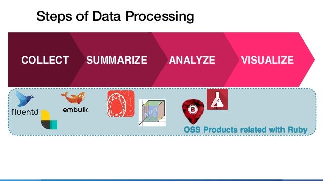 OSS Products related with Ruby VISUALIZEANALYZESUMMARIZE Steps of Data Processing COLLECT Services related with Ruby