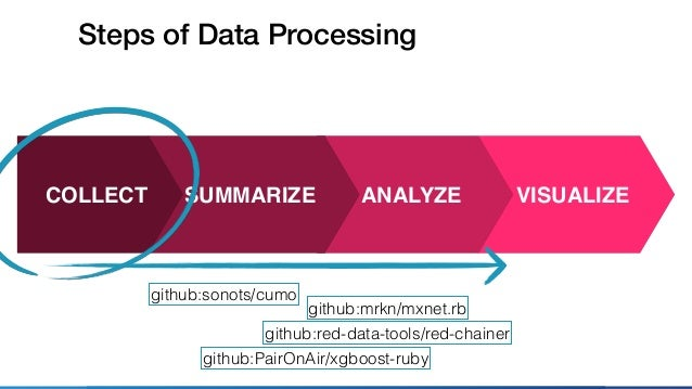 Data Processing and Ruby in the World