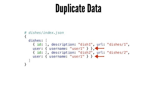 """Duplicate Data # dishes/index.json { dishes: [ { id: 1, description: """"dish1"""", url: """"dishes/1"""", user: { username: """"user1"""" }..."""