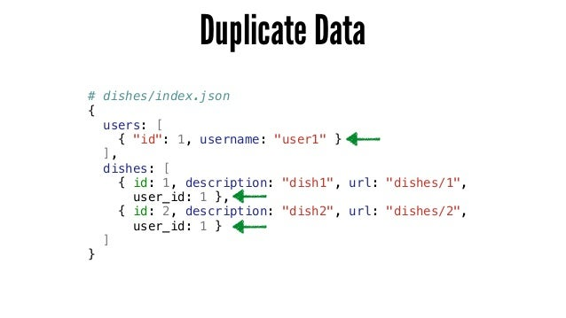 """Duplicate Data # dishes/index.json { users: [ { """"id"""": 1, username: """"user1"""" } ], dishes: [ { id: 1, description: """"dish1"""", u..."""