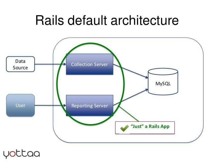 "Rails default architecture<br />Collection Server<br />Data Source<br />MySQL<br />User<br />Reporting Server<br />""Just"" ..."