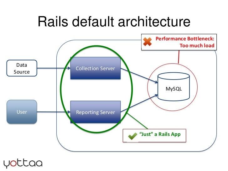 Rails default architecture<br />Performance Bottleneck: Too much load<br />Collection Server<br />Data Source<br />MySQL<...