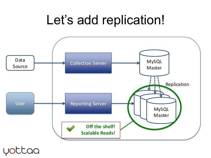 Let's add replication!<br />MySQL<br />Master<br />Collection Server<br />Data Source<br />Replication<br />MySQL<br />Mas...