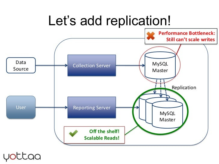 Let's add replication!<br />Performance Bottleneck: Still can't scale writes<br />MySQL<br />Master<br />Collection Serve...