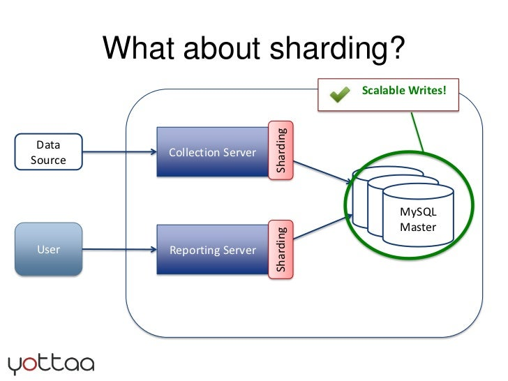 What about sharding?<br />Collection Server<br />Data Source<br />Sharding<br />MySQL<br />Master<br />MySQL<br />Master<b...
