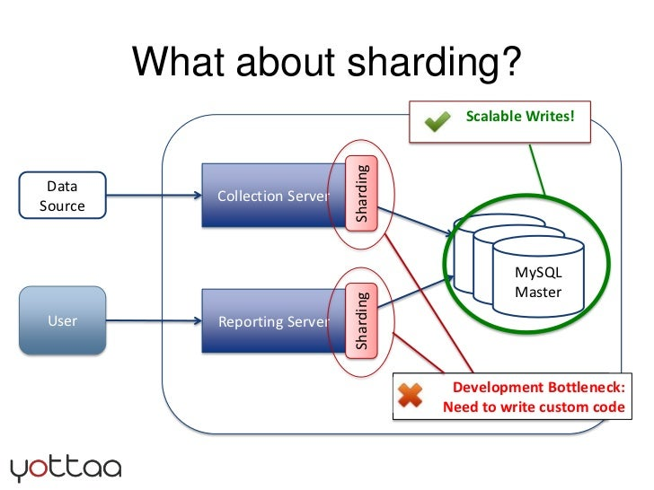What about sharding?<br />	Development Bottleneck:<br />Need to write custom code<br />Collection Server<br />Data Source<...