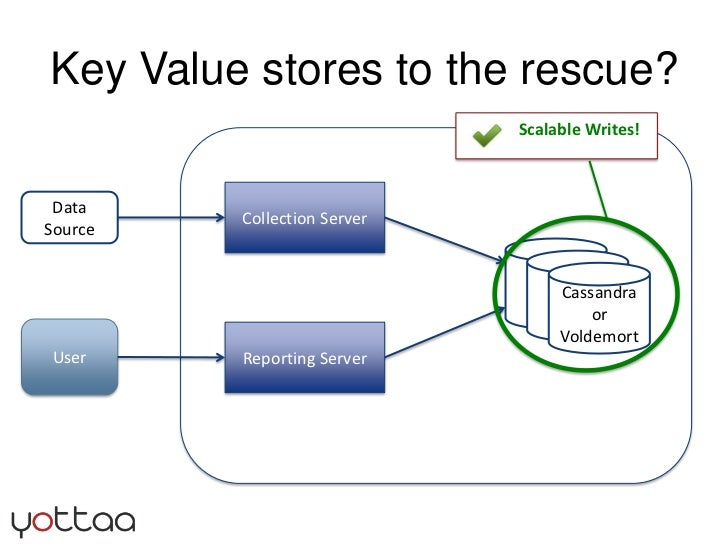 Key Value stores to the rescue?<br />Collection Server<br />Data Source<br />MySQL<br />Master<br />MySQL<br />Master<br /...