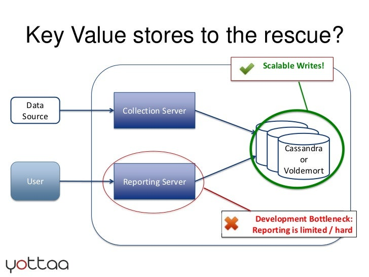 Key Value stores to the rescue?<br />Development Bottleneck:<br />Reporting is limited / hard<br />Collection Server<br /...