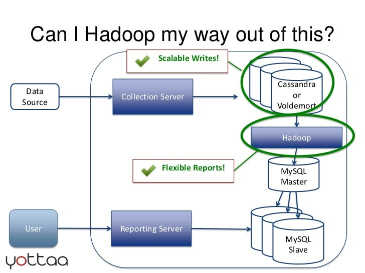 Can I Hadoop my way out of this?<br />MySQL<br />Master<br />MySQL<br />Master<br />Cassandra or<br />Voldemort<br />Colle...