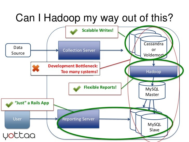 Can I Hadoop my way out of this?<br />Development Bottleneck:<br />Too many systems!<br />MySQL<br />Master<br />MySQL<br...