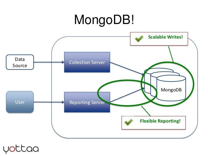 MongoDB! <br />Collection Server<br />Data Source<br />MySQL<br />Master<br />MySQL<br />Master<br />MongoDB<br />User<br ...