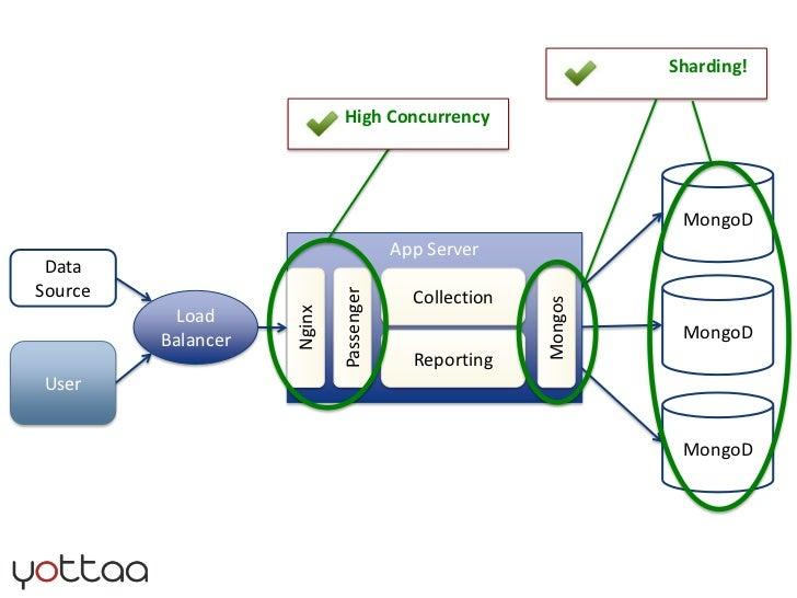 MongoD<br />App Server<br />Data Source<br />Collection<br />MongoD<br />Load<br />Balancer<br />Passenger<br />Nginx<br /...