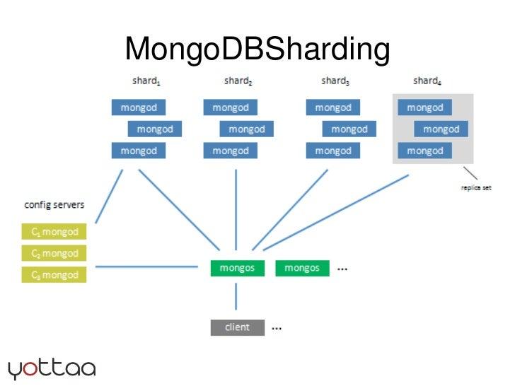 MongoDBSharding<br />