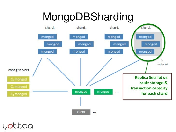 MongoDBSharding<br />Replica Sets let us scale storage & transaction capacity for each shard<br />