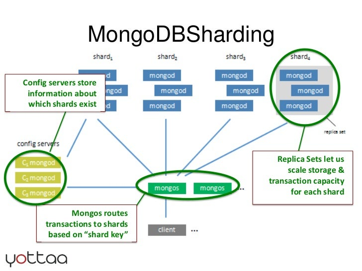 MongoDBSharding<br />Replica Sets let us scale storage & transaction capacity for each shard<br />Mongos routes transactio...
