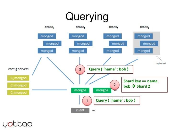 Querying<br />3<br />2<br />Shard key == name<br />bob  Shard 2<br />1<br />Query { 'name' : bob }<br />Query { 'name' : ...