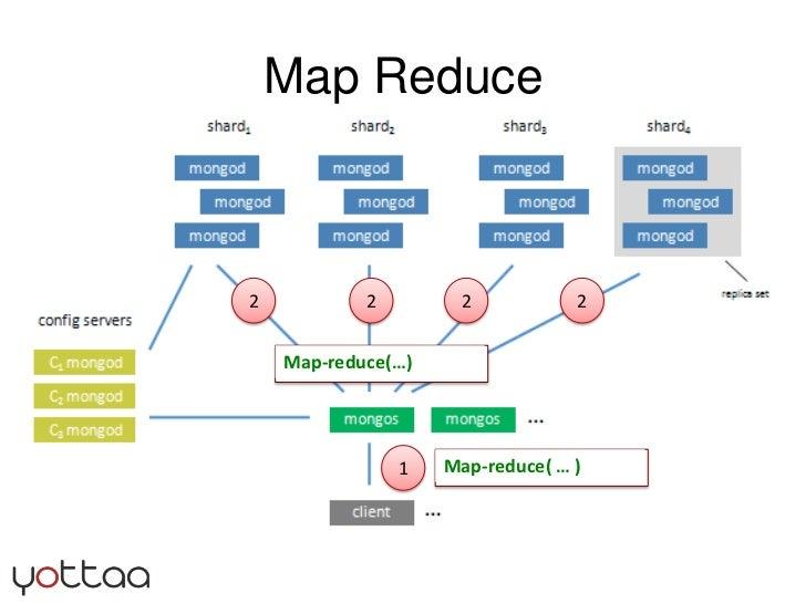 Map Reduce<br />2<br />2<br />2<br />2<br />1<br />Map-reduce( … ) <br />Map-reduce(…)<br />