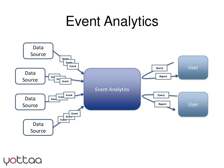 Event Analytics<br />Data Source<br />Event<br />User<br />Event<br />Event<br />Query<br />Event Analytics<br />Data Sour...
