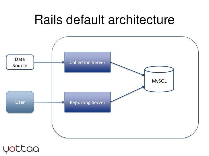 Rails default architecture<br />Collection Server<br />Data Source<br />MySQL<br />User<br />Reporting Server<br />