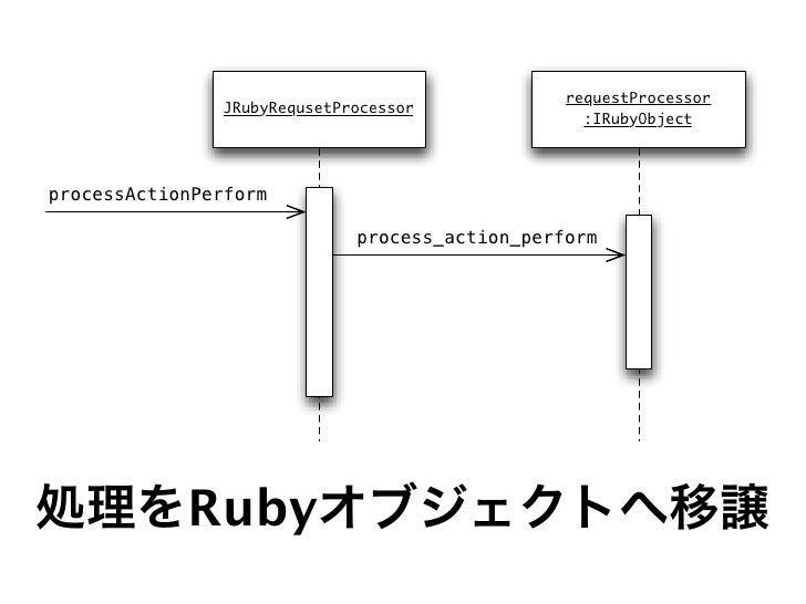 JRubyによるエンタープライズweb開発