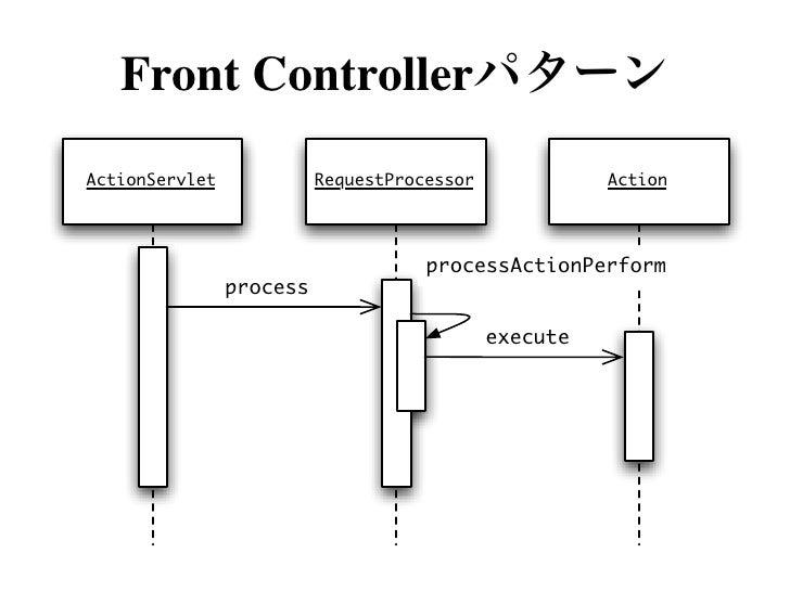 """struts-config.xml<struts-config>...  <controller    processorClass=""""n.r.s.JRubyRequestProcessor"""">    <set-property       ke..."""